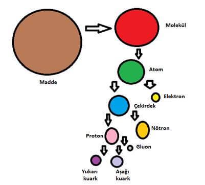 atom altı parçacıkları