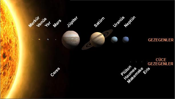 Gezegen olma şartları